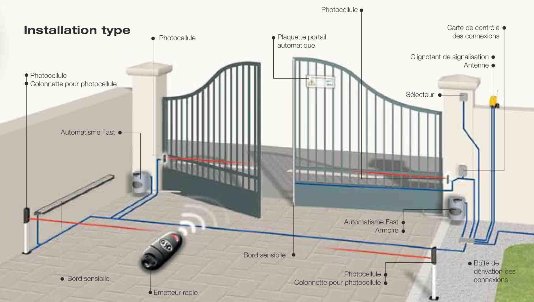 electricien lyon automatisme motorisation portail coulissant battant schema