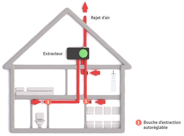 electricien lyon bathex vmc autoreglable comment ca marche